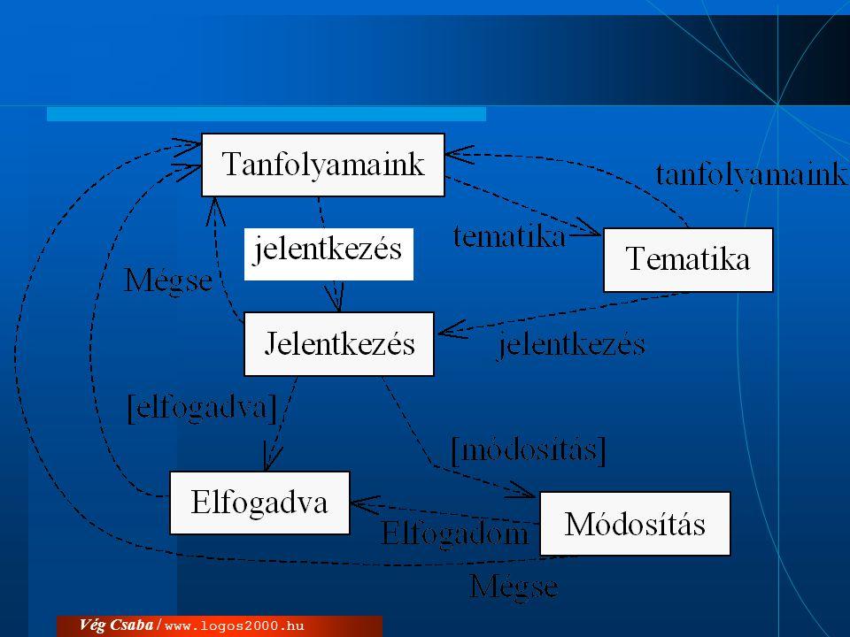 Osztálydiagramok