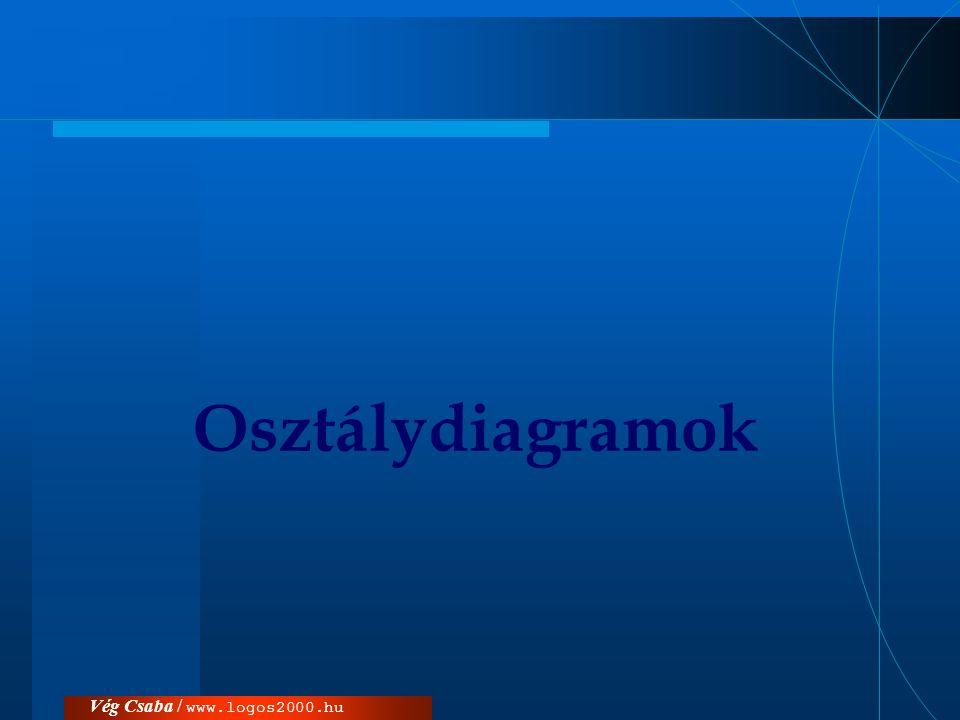 Vég Csaba / www.logos2000.huOsztály  használati eset diagramok: –követelmények tisztázása –felhasználó –többi dokumentum  osztálydiagramok: –alkalmazás belső szerkezete –fejlesztő –többi dokumentum