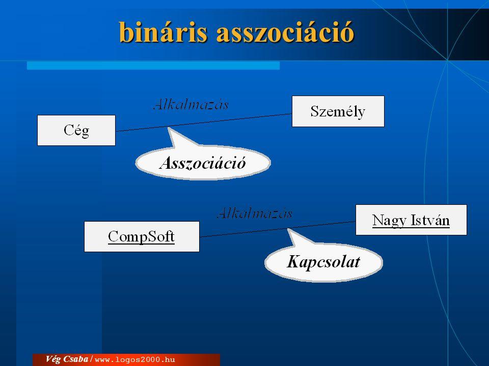 Vég Csaba / www.logos2000.hu bináris asszociáció
