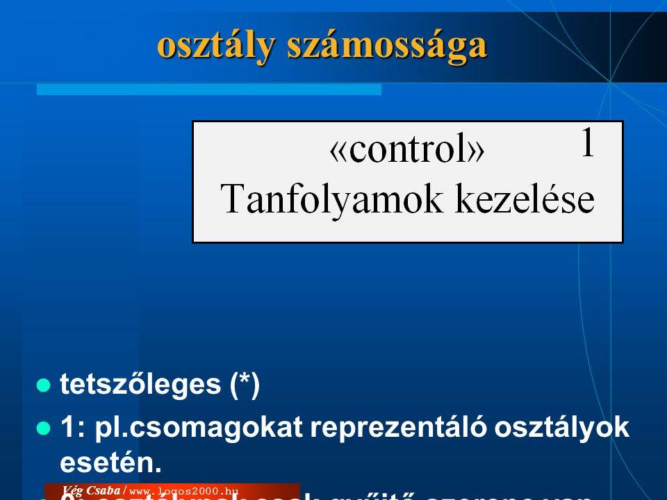 Vég Csaba / www.logos2000.hu osztály számossága  tetszőleges (*)  1: pl.csomagokat reprezentáló osztályok esetén.  0: osztálynak csak gyűjtő szerep