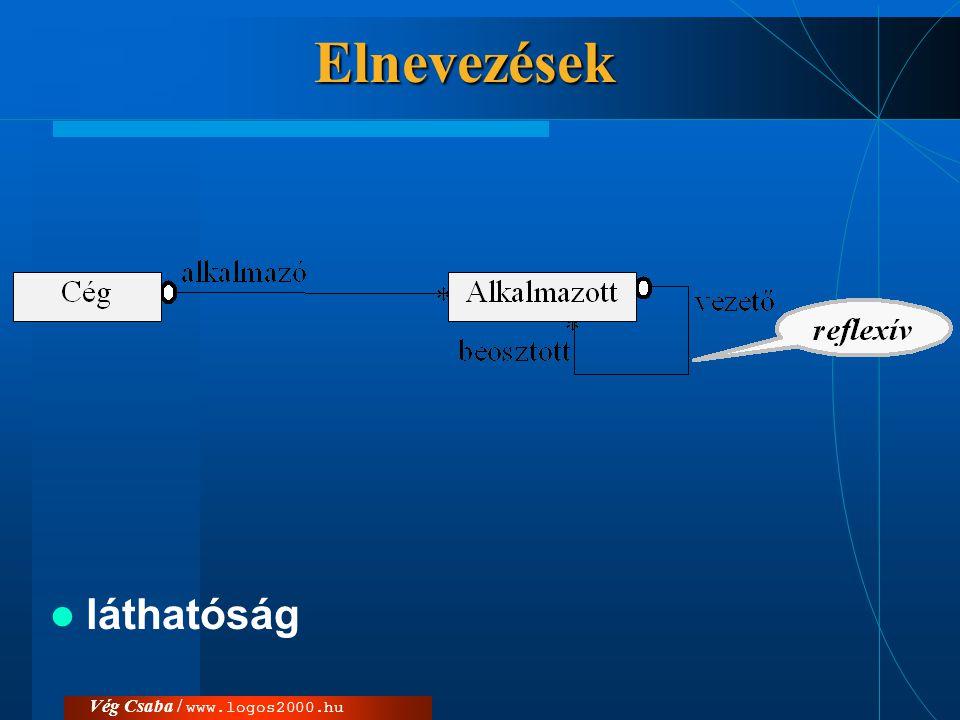 Vég Csaba / www.logos2000.huElnevezések  láthatóság