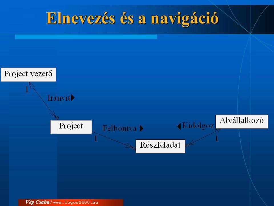 Vég Csaba / www.logos2000.hu Kollekció és felsorolás  Kollekció: azonos osztályhoz tartozó objektumok egy csoportja –kapcsolat több számosságú szerepénél elhelyezkedő objektumok –tároló osztály (container class)  set  {ordered}  Felsorolás (enumeration) vagy iterátor (iterator)