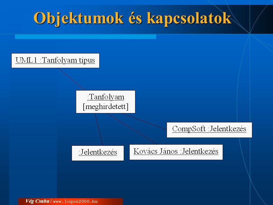 Vég Csaba / www.logos2000.hu  «association» ( asszociáció )  «self» ( önmaga )  «global» ( globális )  «local» ( lokális változó)  «parameter» ( paraméter )