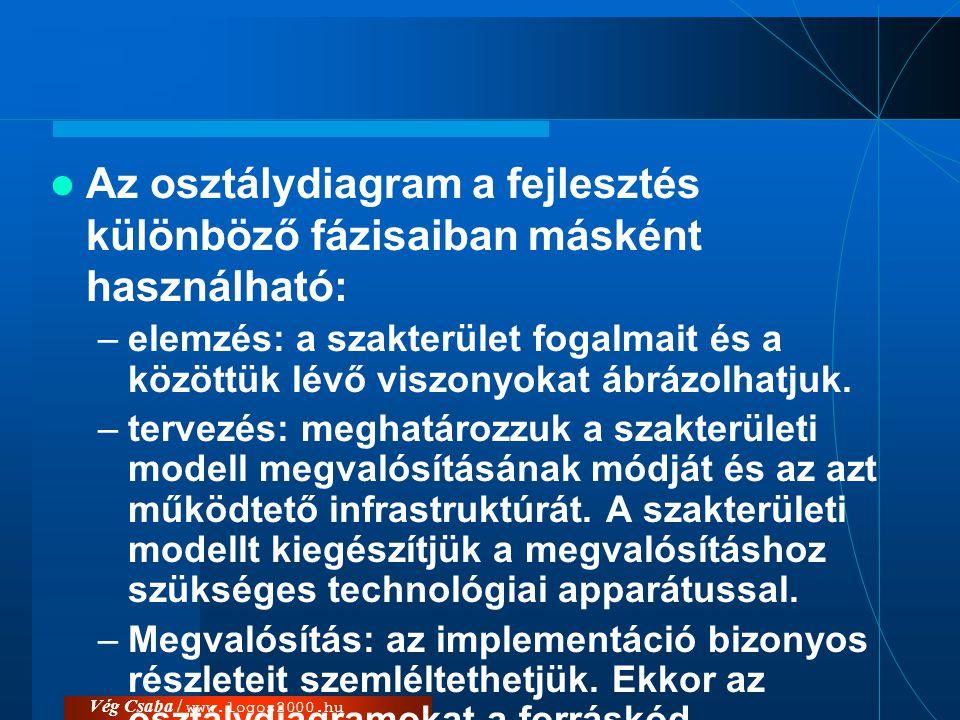 Vég Csaba / www.logos2000.hu  Az osztálydiagram a fejlesztés különböző fázisaiban másként használható: –elemzés: a szakterület fogalmait és a közöttü