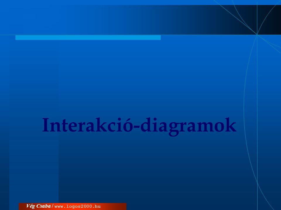Vég Csaba / www.logos2000.huInterakció-diagramok  interakció-diagramok: objektumok adott körülmények között, például egy összetett feladat megvalósításakor hogyan működnek együtt.