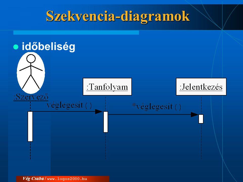 Vég Csaba / www.logos2000.huSzekvencia-diagramok  időbeliség