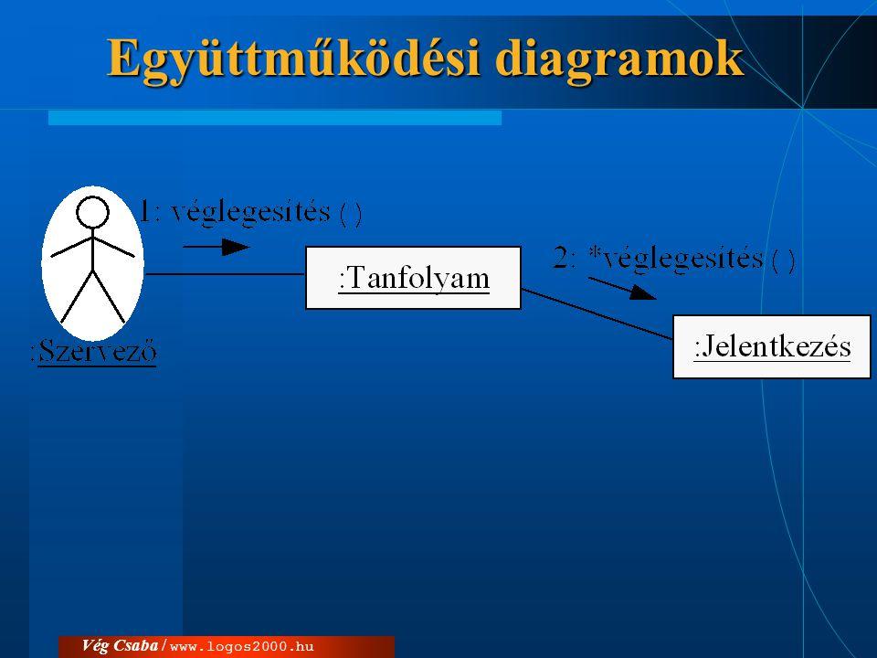 Vég Csaba / www.logos2000.hu Együttműködési diagramok