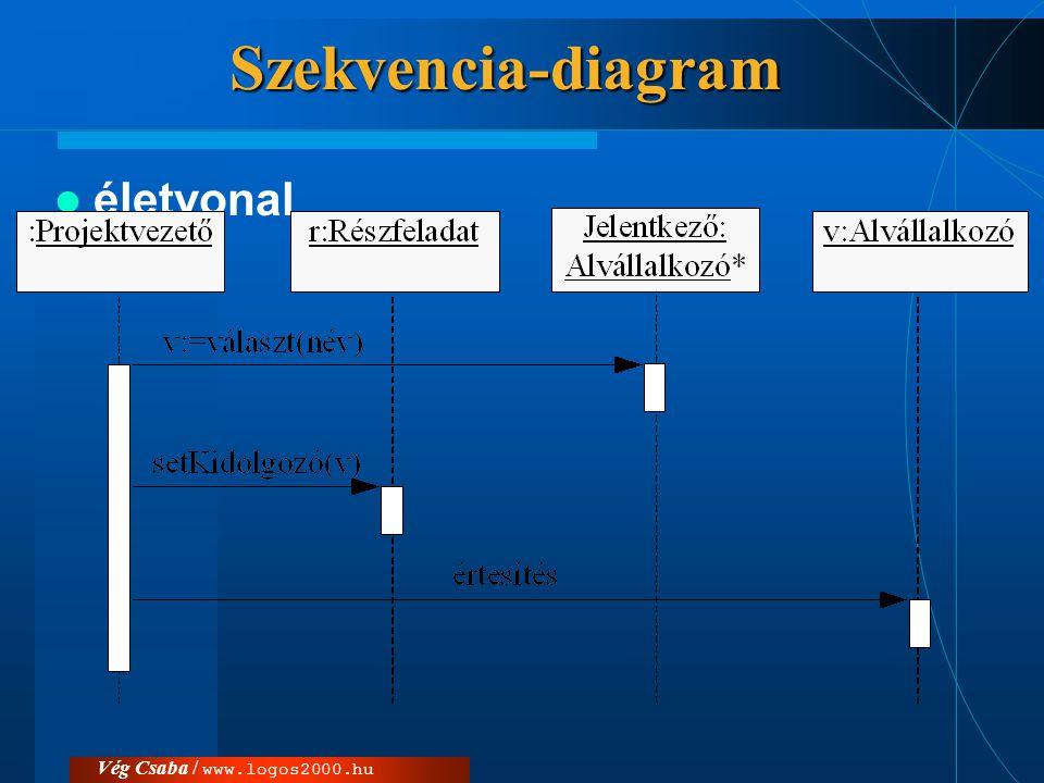 Vég Csaba / www.logos2000.huSzekvencia-diagram  életvonal
