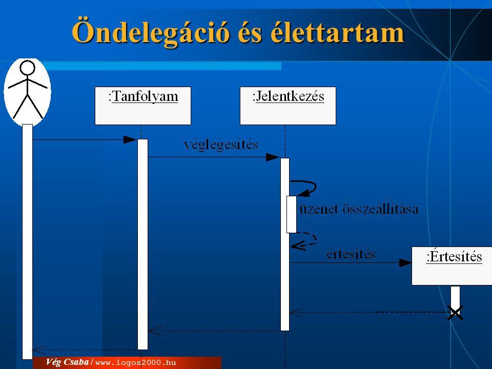 Vég Csaba / www.logos2000.hu Együttműködési diagram  számozás