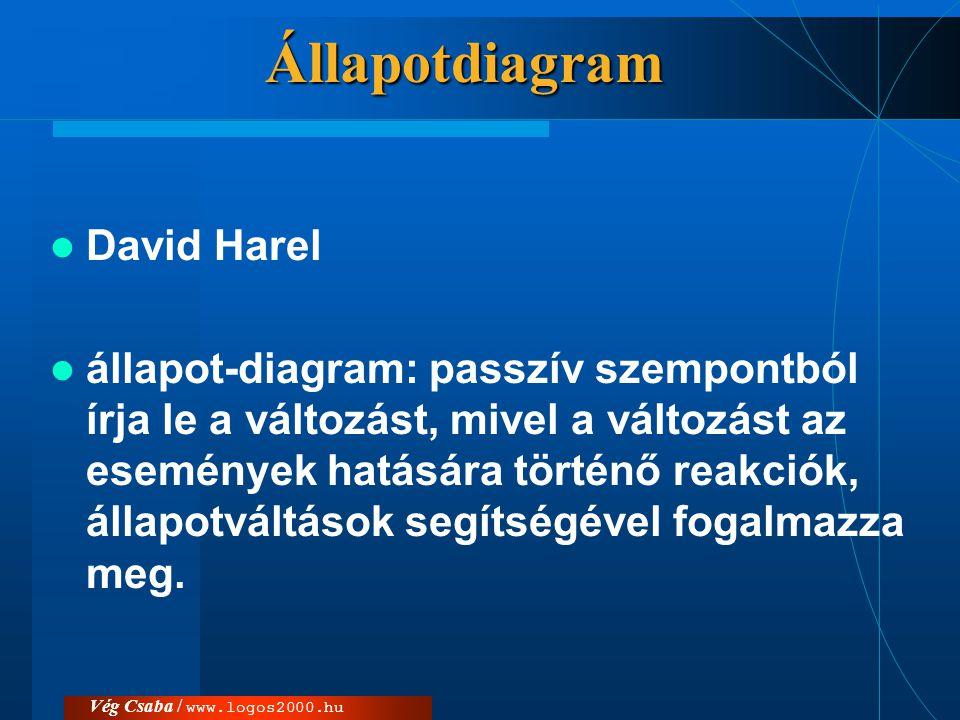 Állapotdiagram  David Harel  állapot-diagram: passzív szempontból írja le a változást, mivel a változást az események hatására történő reakciók, áll