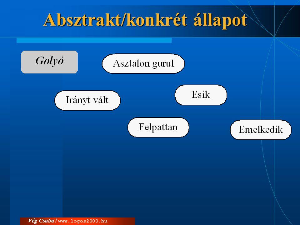 Vég Csaba / www.logos2000.hu Absztrakt/konkrét állapot