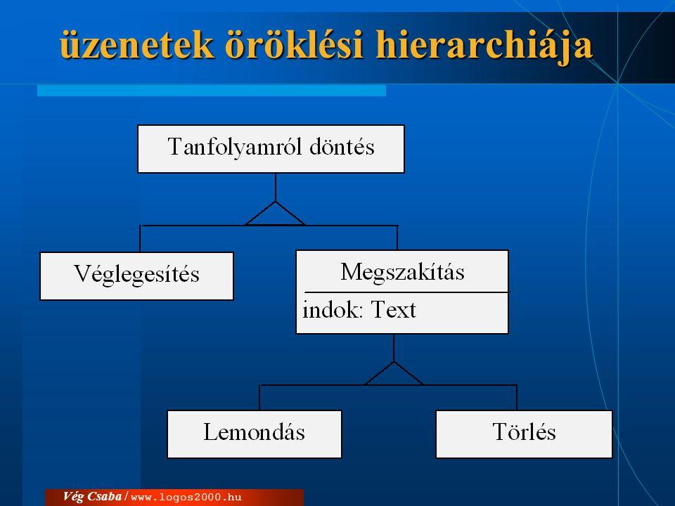 Vég Csaba / www.logos2000.hu üzenetek öröklési hierarchiája