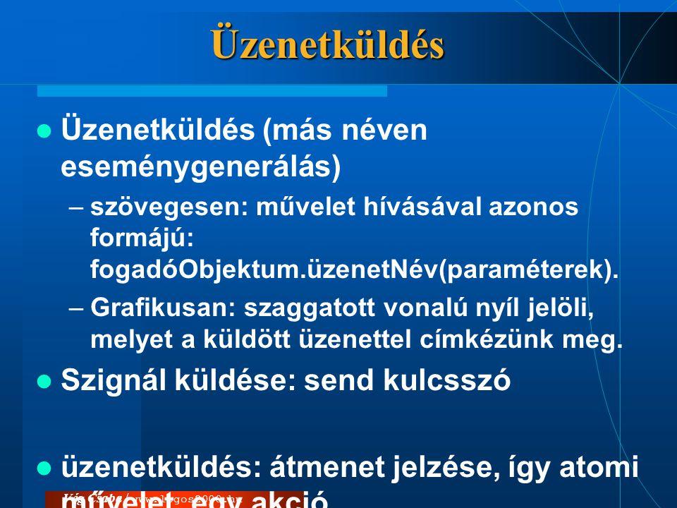 Vég Csaba / www.logos2000.hu Tevékenység és akció  tevékenység (activity) végrehajtása időt vesz igénybe, ezért ez félbeszakítható (állapothoz).