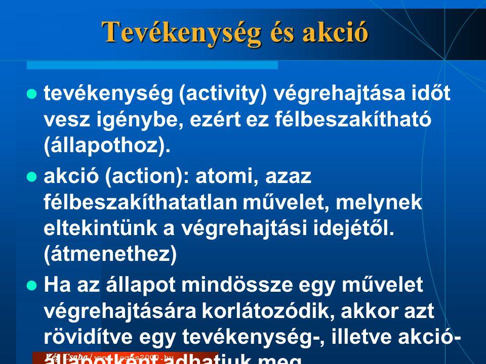 Vég Csaba / www.logos2000.hu Tevékenység és akció  tevékenység (activity) végrehajtása időt vesz igénybe, ezért ez félbeszakítható (állapothoz).  ak