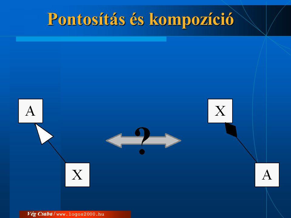 Vég Csaba / www.logos2000.hu Komponens-diagramok