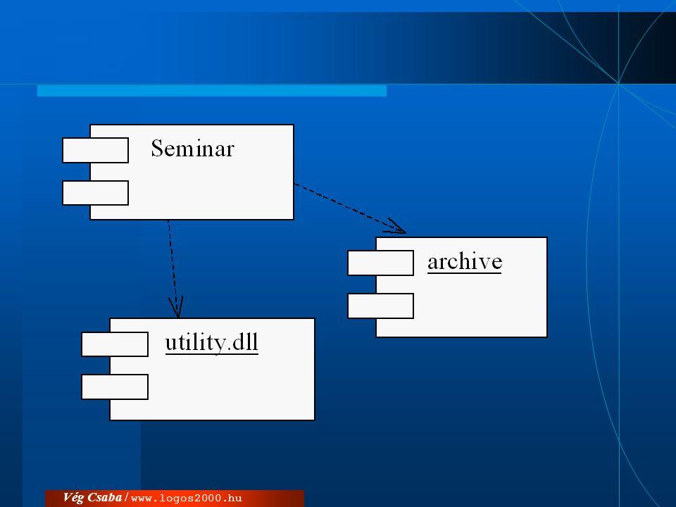 Komponensek –forrás-állományok, –kód-állományok (object-file), –programkönyvtárak, –futtatható állományok, –dokumentumok, –adatfájlok, …  komponens-típus  konkrét komponens