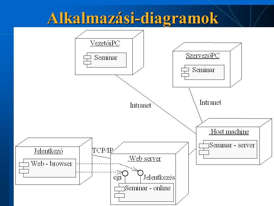 Csomópont  Csomóponttípus - konkrét csomópont  «processor» (processzor, feldolgozó egység): számítási kapacitással rendelkező egység  «device» (készülék): pl.