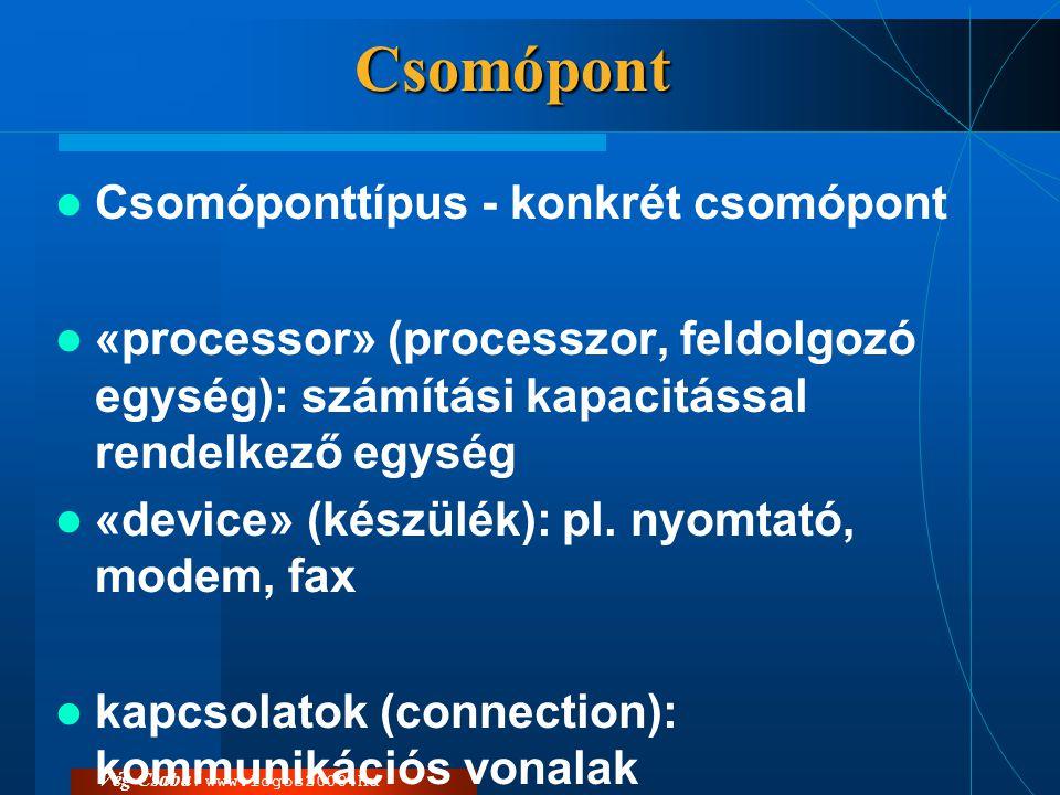 Csomópont  Csomóponttípus - konkrét csomópont  «processor» (processzor, feldolgozó egység): számítási kapacitással rendelkező egység  «device» (kés