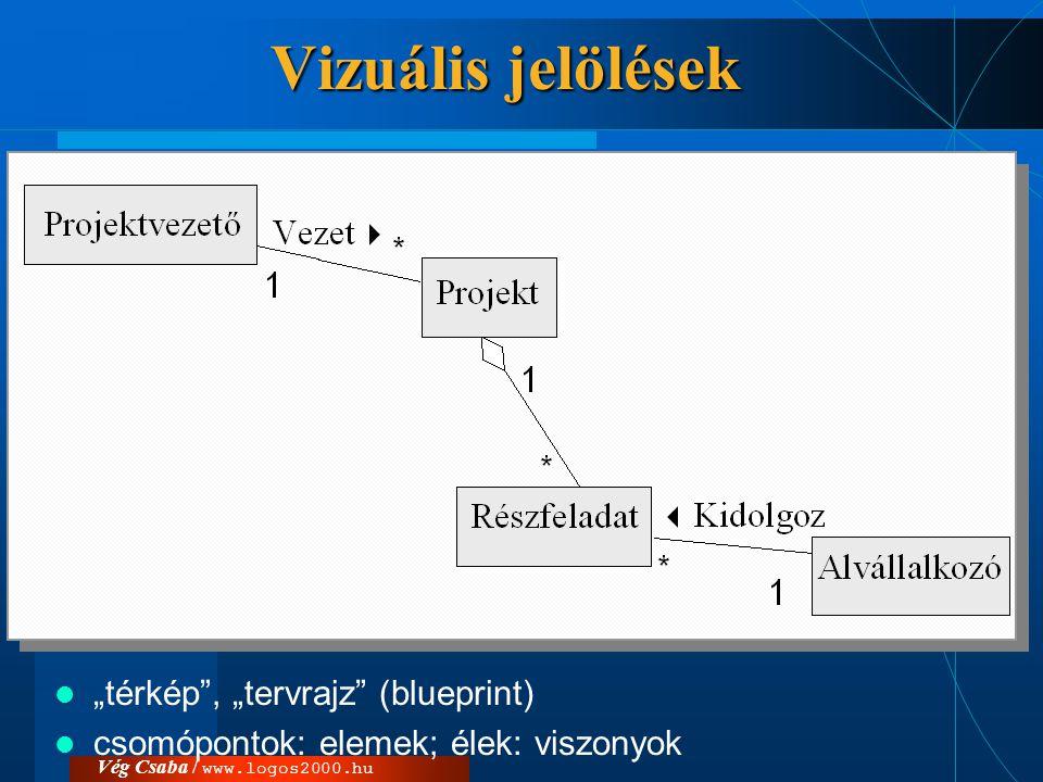 """Vég Csaba / www.logos2000.hu Vizuális jelölések  """"térkép"""", """"tervrajz"""" (blueprint)  csomópontok: elemek; élek: viszonyok"""