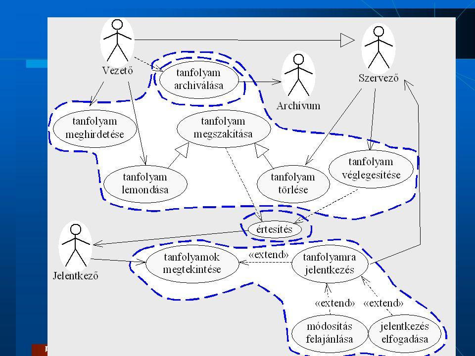 Csomag (package)  Funkciócsoportok  a rendszer részekre, modulokra vagy más néven csomagokra bontható.