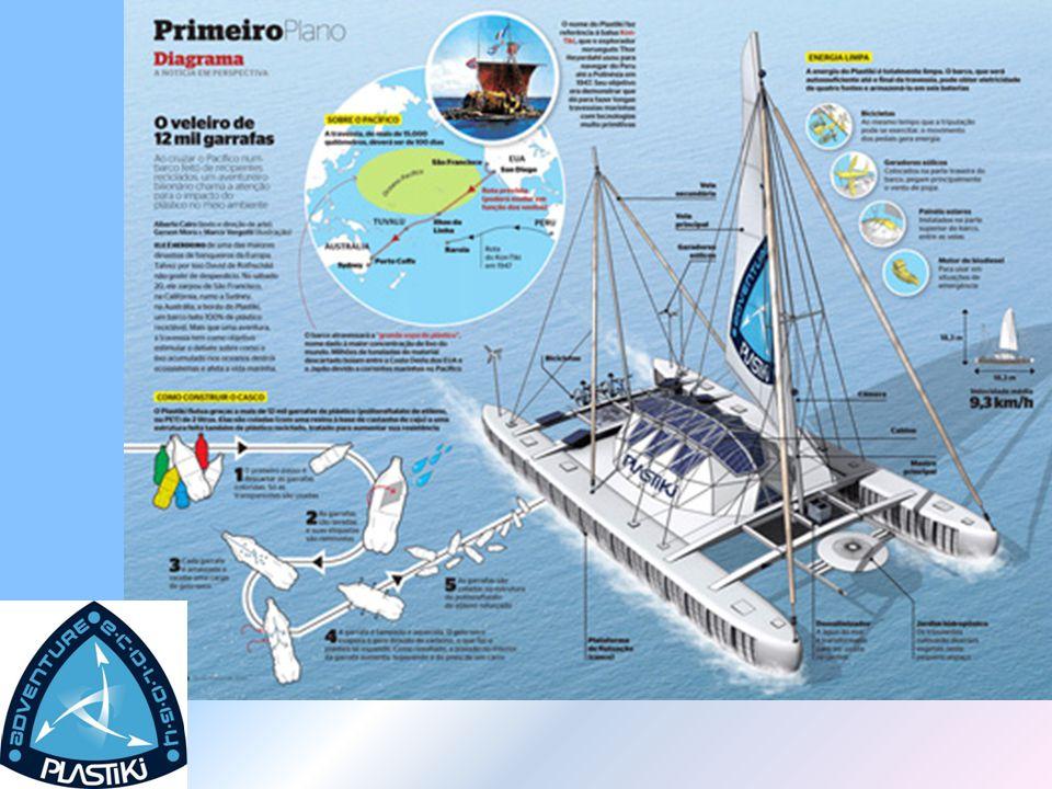 A hajó Plastiki nevét Thor Heyerdahl norvég felfedező Kon-Tiki nevű tutaja után kapta, amellyel 1947-ben bizonyította, hogy a dél- amerikai őslakosok