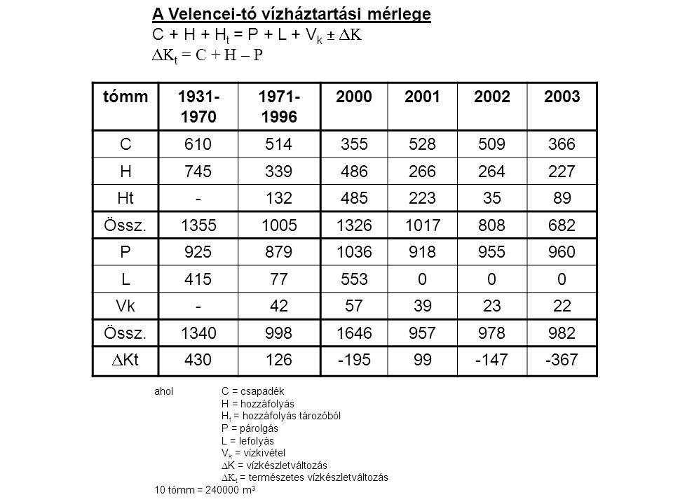 A Velencei-tó vízháztartási mérlege C + H + H t = P + L + V k    t = C + H – P aholC = csapadék H = hozzáfolyás H t = hozzáfolyás tározóból P = párolgás L = lefolyás V k = vízkivétel  K = vízkészletváltozás  t = természetes vízkészletváltozás 10 tómm = 240000 m 3 tómm1931- 1970 1971- 1996 2000200120022003 C610514355528509366 H745339486266264227 Ht-132485 223 3589 Össz.1355100513261017808682 P9258791036918955960 L41577553 0 00 Vk-4257392322 Össz.13409981646957978982  Kt 430126-19599-147-367