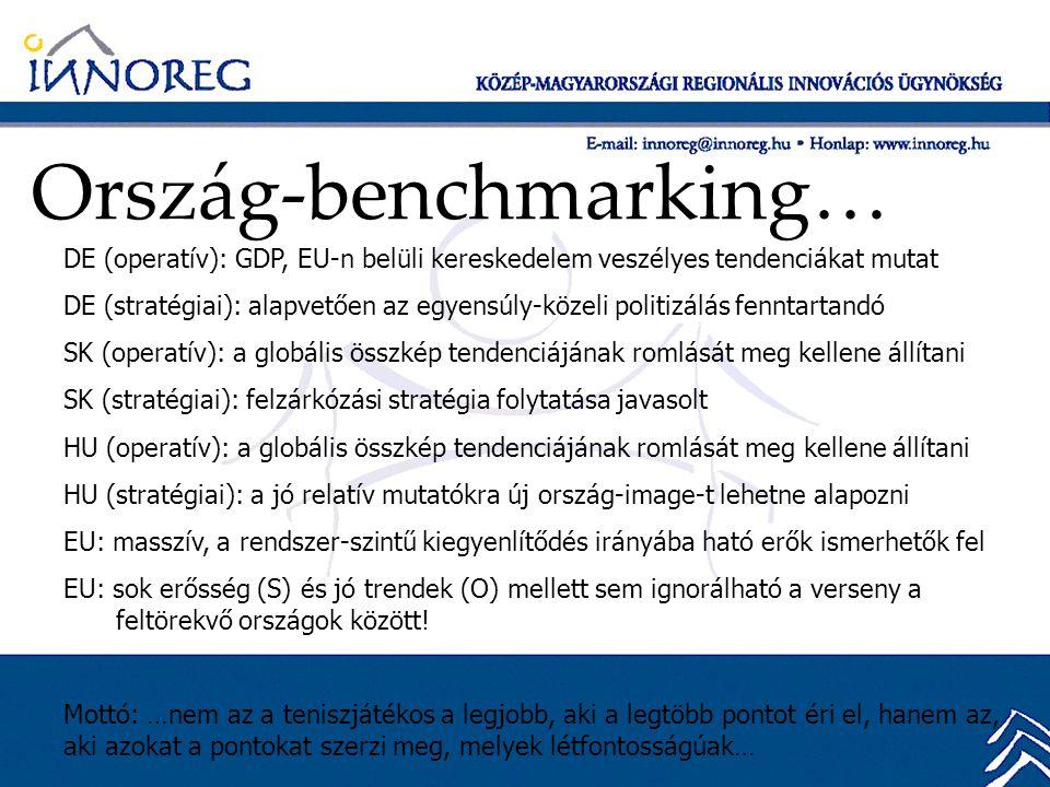 Ország-benchmarking… DE (operatív): GDP, EU-n belüli kereskedelem veszélyes tendenciákat mutat DE (stratégiai): alapvetően az egyensúly-közeli politizálás fenntartandó SK (operatív): a globális összkép tendenciájának romlását meg kellene állítani SK (stratégiai): felzárkózási stratégia folytatása javasolt HU (operatív): a globális összkép tendenciájának romlását meg kellene állítani HU (stratégiai): a jó relatív mutatókra új ország-image-t lehetne alapozni EU: masszív, a rendszer-szintű kiegyenlítődés irányába ható erők ismerhetők fel EU: sok erősség (S) és jó trendek (O) mellett sem ignorálható a verseny a feltörekvő országok között.