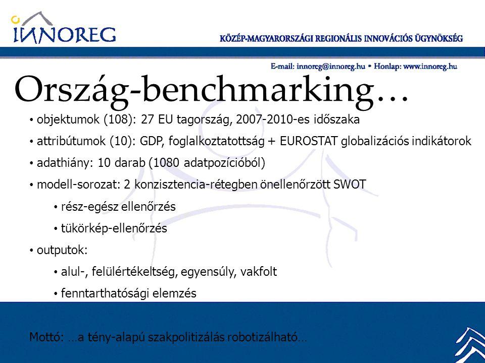 Ország-benchmarking… • objektumok (108): 27 EU tagország, 2007-2010-es időszaka • attribútumok (10): GDP, foglalkoztatottság + EUROSTAT globalizációs indikátorok • adathiány: 10 darab (1080 adatpozícióból) • modell-sorozat: 2 konzisztencia-rétegben önellenőrzött SWOT • rész-egész ellenőrzés • tükörkép-ellenőrzés • outputok: • alul-, felülértékeltség, egyensúly, vakfolt • fenntarthatósági elemzés Mottó: …a tény-alapú szakpolitizálás robotizálható…