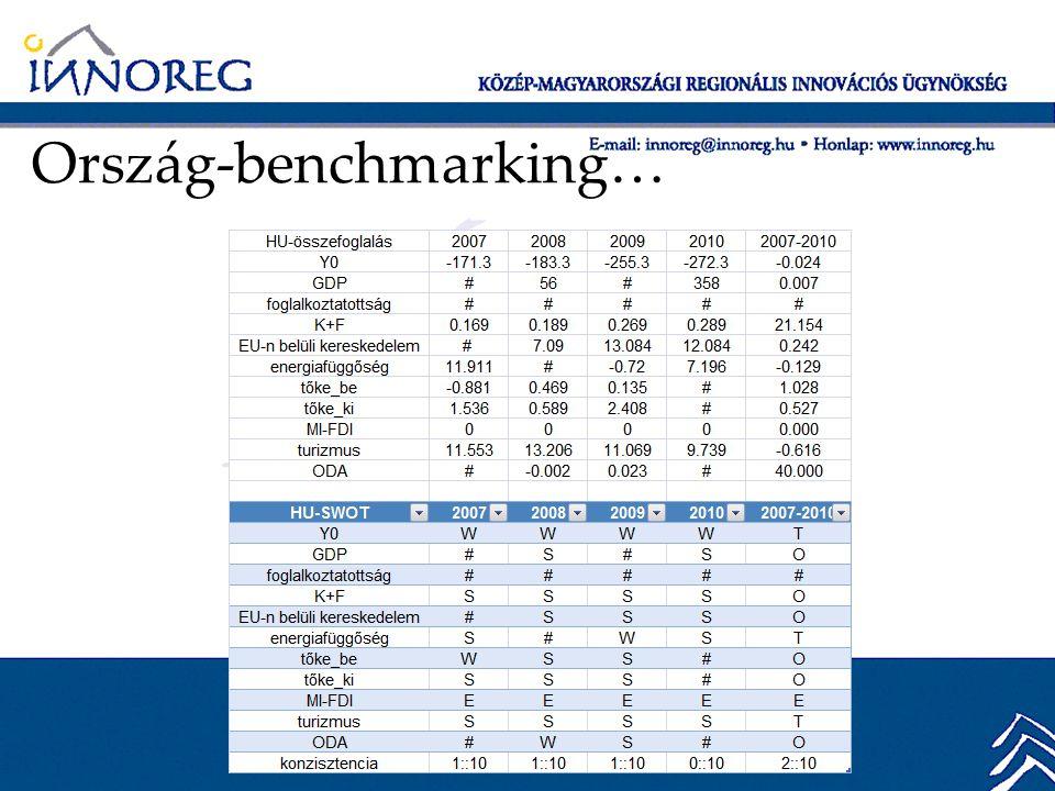Ország-benchmarking…
