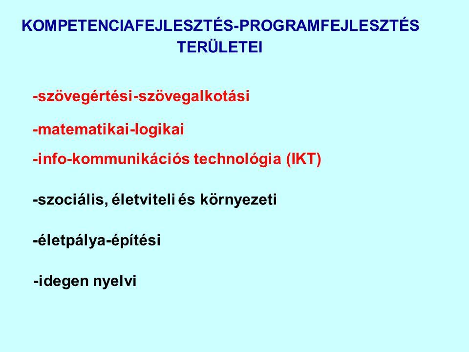 KOMPETENCIAFEJLESZTÉS-PROGRAMFEJLESZTÉS TERÜLETEI -szövegértési-szövegalkotási -matematikai-logikai -szociális, életviteli és környezeti -életpálya-ép