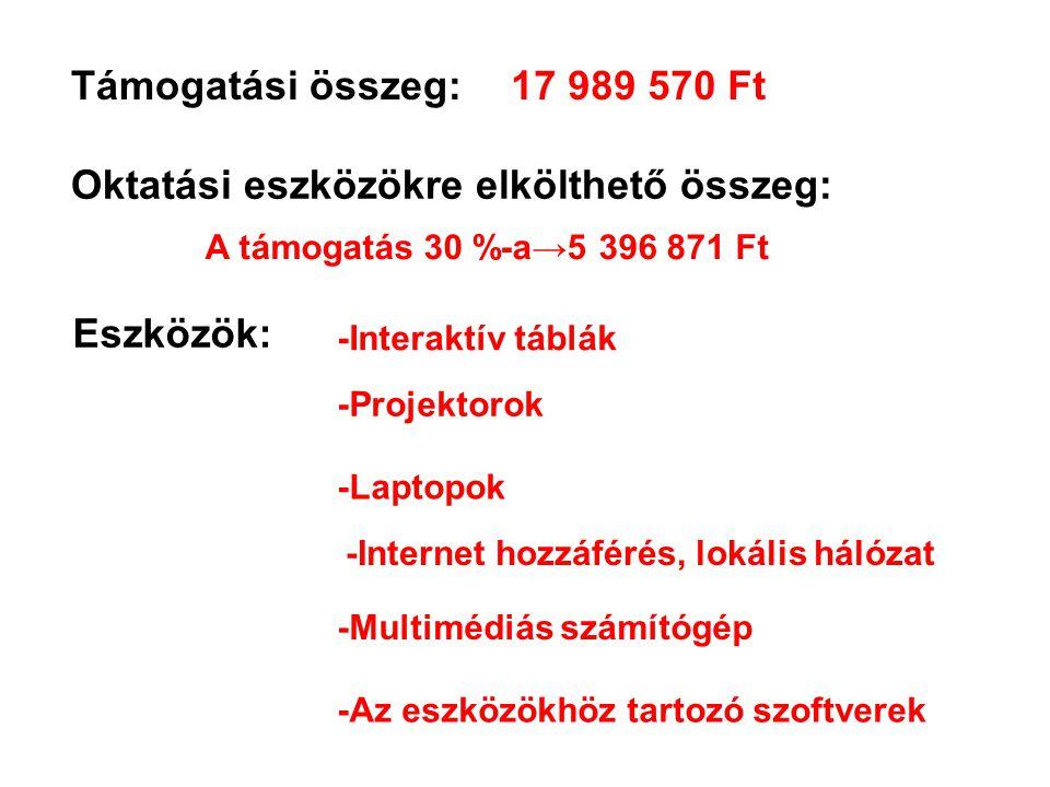 Támogatási összeg:17 989 570 Ft Oktatási eszközökre elkölthető összeg: A támogatás 30 %-a→5 396 871 Ft Eszközök: -Interaktív táblák -Projektorok -Lapt