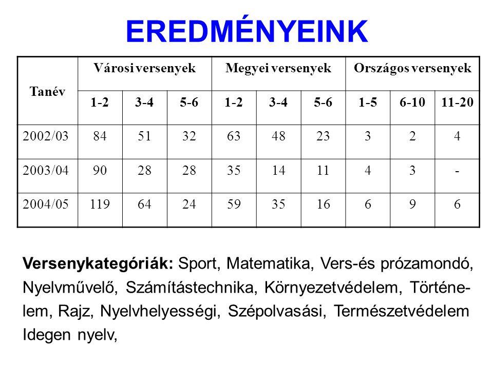 EREDMÉNYEINK Tanév Városi versenyekMegyei versenyekOrszágos versenyek 1-23-45-61-23-45-61-56-1011-20 2002/03845132634823324 2003/049028 35141143- 2004