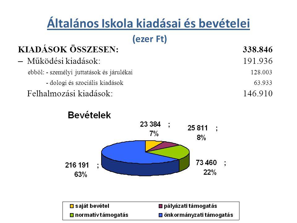 Általános Iskola kiadásai és bevételei (ezer Ft) KIADÁSOK ÖSSZESEN: 338.846 – Működési kiadások: 191.936 ebből: - személyi juttatások és járulékai 128.003 - dologi és szociális kiadások 63.933 Felhalmozási kiadások: 146.910