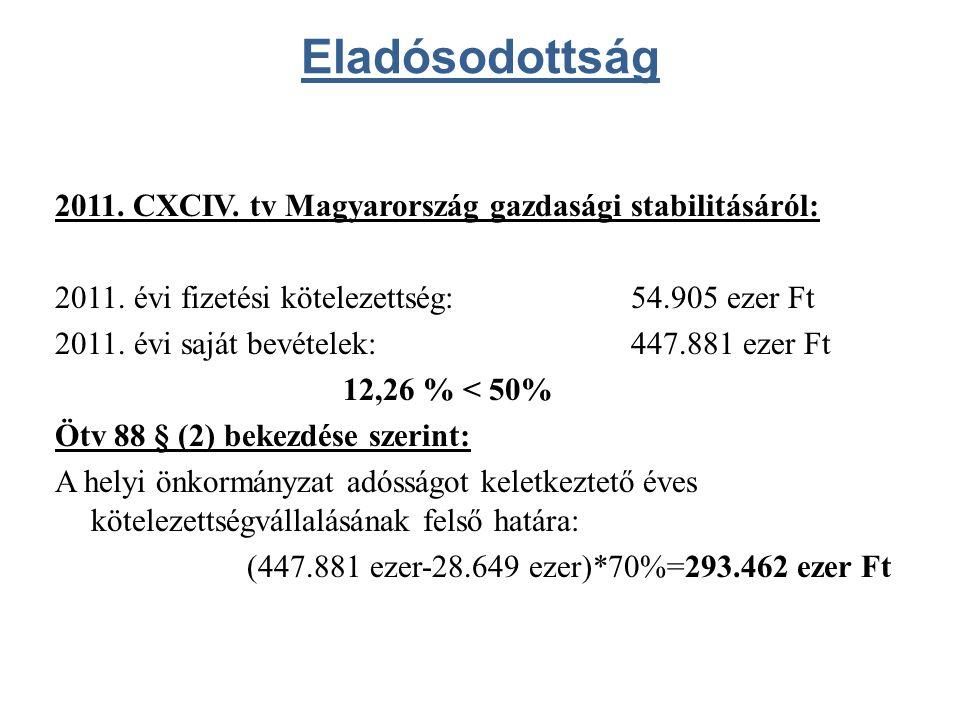 Eladósodottság 2011. CXCIV. tv Magyarország gazdasági stabilitásáról: 2011.