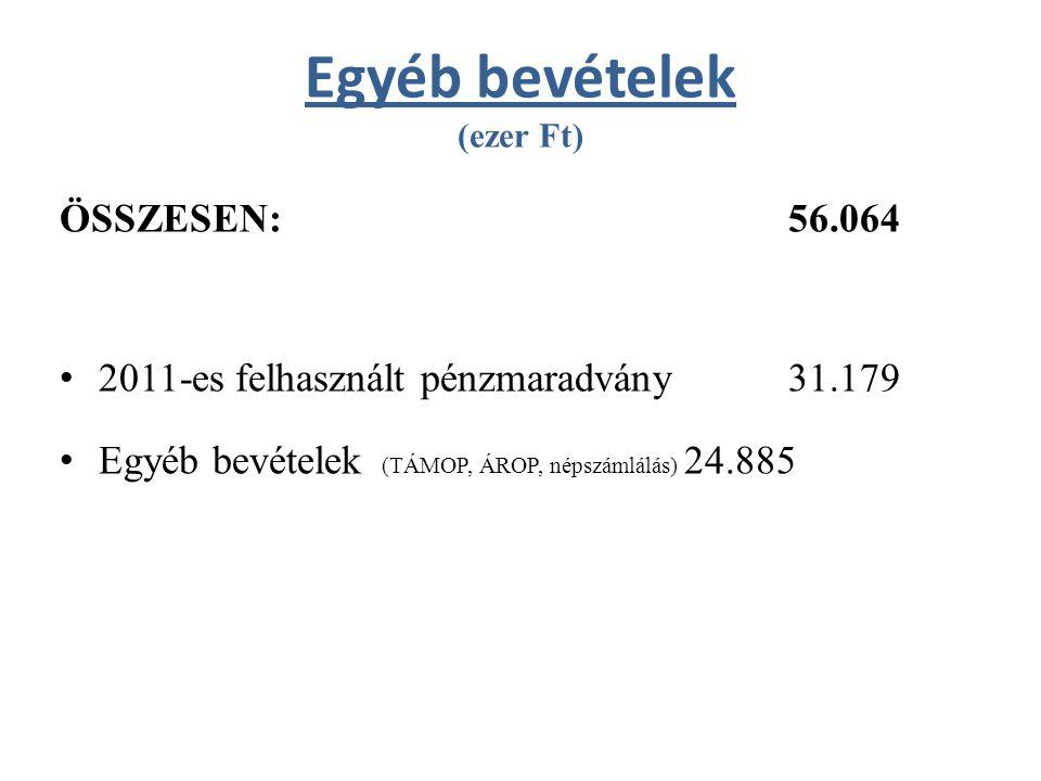 Működési bevételek (ezer Ft) ÖSSZESEN:995.860 – Állami bevételek: 494.100 – Saját működési bevételek:501.760
