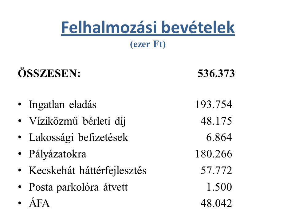 Német Nemzetiségi Önkormányzat kiadásai és bevételei (ezer Ft) KIADÁSOK ÖSSZESEN: 2.383 – Működési kiadások: 2.383 ebből: - dologi kiadások 2.383