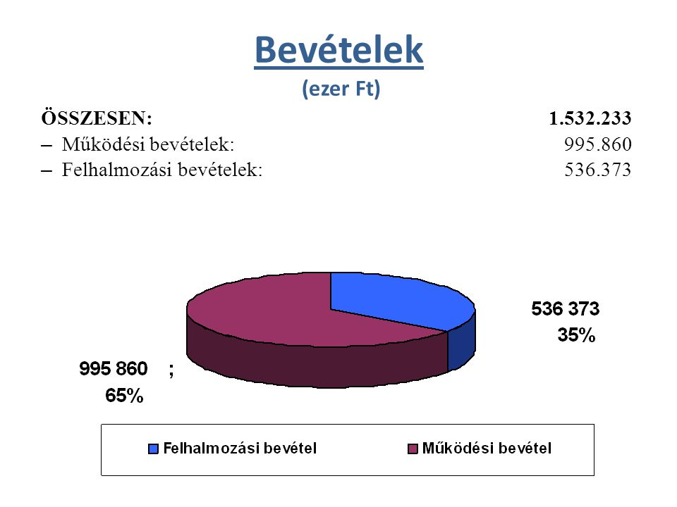 Bevételek (ezer Ft) ÖSSZESEN:1.532.233 – Működési bevételek: 995.860 – Felhalmozási bevételek: 536.373