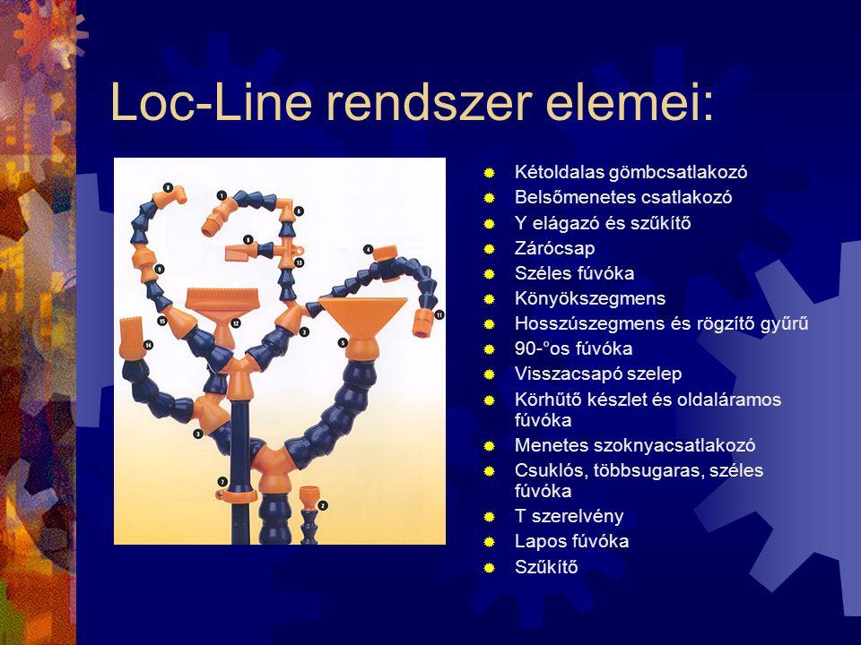 Loc-Line rendszer elemei:  Kétoldalas gömbcsatlakozó  Belsőmenetes csatlakozó  Y elágazó és szűkítő  Zárócsap  Széles fúvóka  Könyökszegmens  H