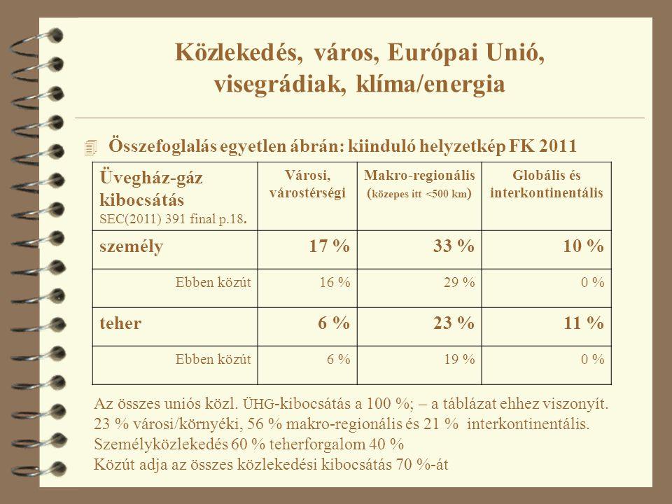 4 Összefoglalás egyetlen ábrán: kiinduló helyzetkép FK 2011 Üvegház-gáz kibocsátás SEC(2011) 391 final p.18. Városi, várostérségi Makro-regionális ( k
