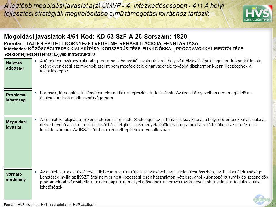101 Forrás:HVS kistérségi HVI, helyi érintettek, HVS adatbázis Megoldási javaslatok 4/61 Kód: KD-63-SzF-A-26 Sorszám: 1820 A legtöbb megoldási javasla