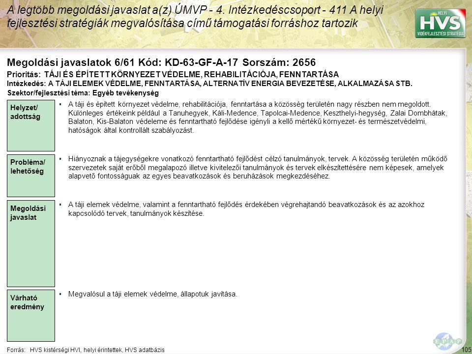 105 Forrás:HVS kistérségi HVI, helyi érintettek, HVS adatbázis Megoldási javaslatok 6/61 Kód: KD-63-GF-A-17 Sorszám: 2656 A legtöbb megoldási javaslat
