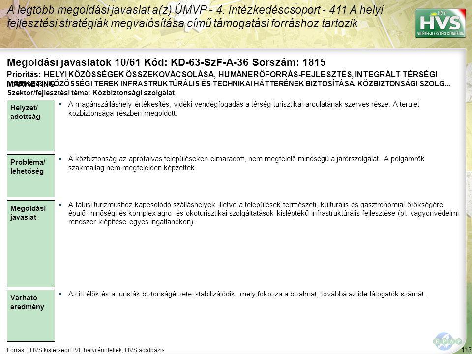 113 Forrás:HVS kistérségi HVI, helyi érintettek, HVS adatbázis Megoldási javaslatok 10/61 Kód: KD-63-SzF-A-36 Sorszám: 1815 A legtöbb megoldási javasl