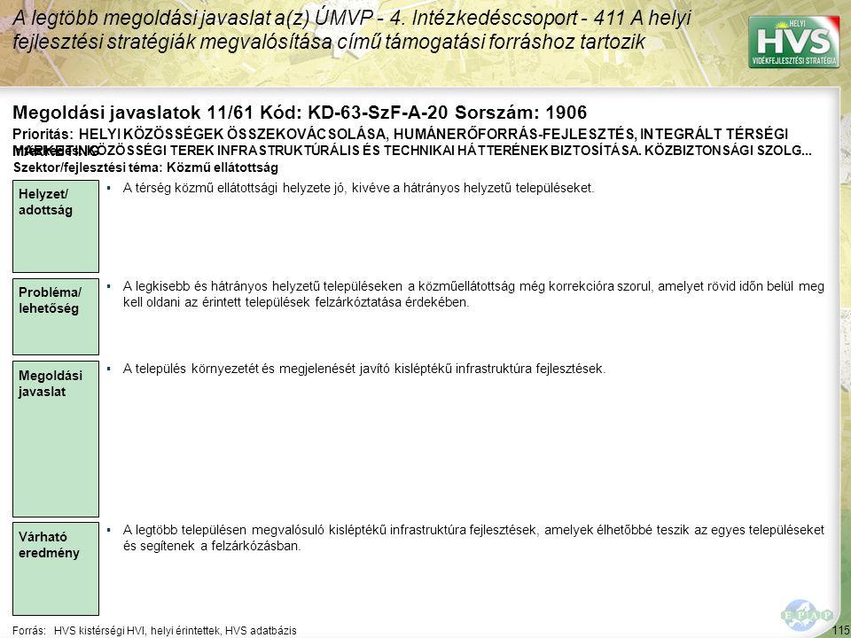 115 Forrás:HVS kistérségi HVI, helyi érintettek, HVS adatbázis Megoldási javaslatok 11/61 Kód: KD-63-SzF-A-20 Sorszám: 1906 A legtöbb megoldási javasl