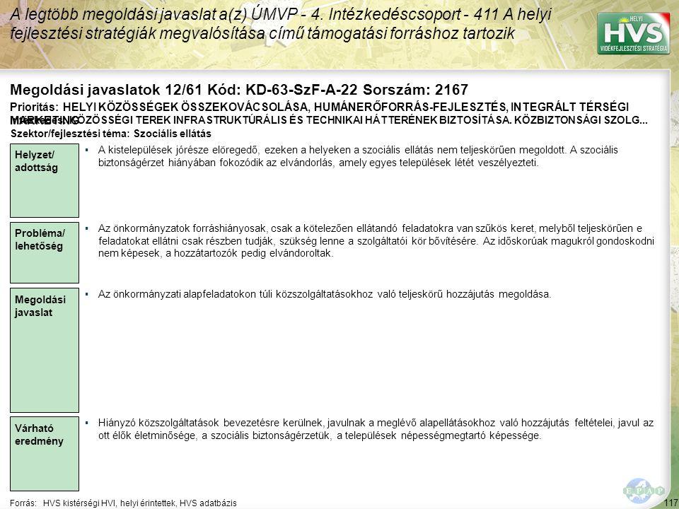 117 Forrás:HVS kistérségi HVI, helyi érintettek, HVS adatbázis Megoldási javaslatok 12/61 Kód: KD-63-SzF-A-22 Sorszám: 2167 A legtöbb megoldási javasl