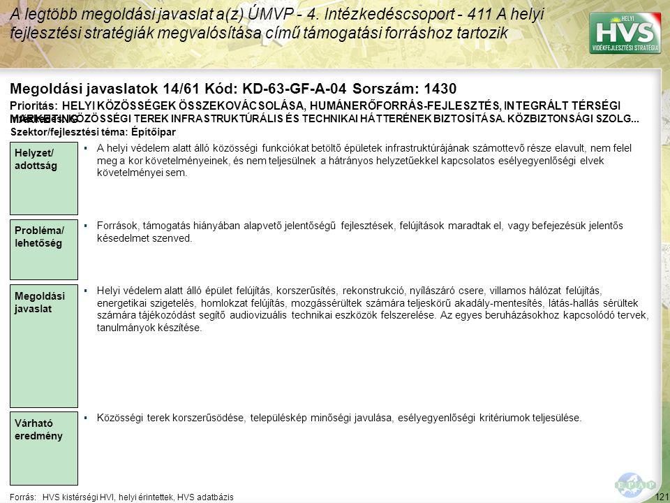 121 Forrás:HVS kistérségi HVI, helyi érintettek, HVS adatbázis Megoldási javaslatok 14/61 Kód: KD-63-GF-A-04 Sorszám: 1430 A legtöbb megoldási javasla