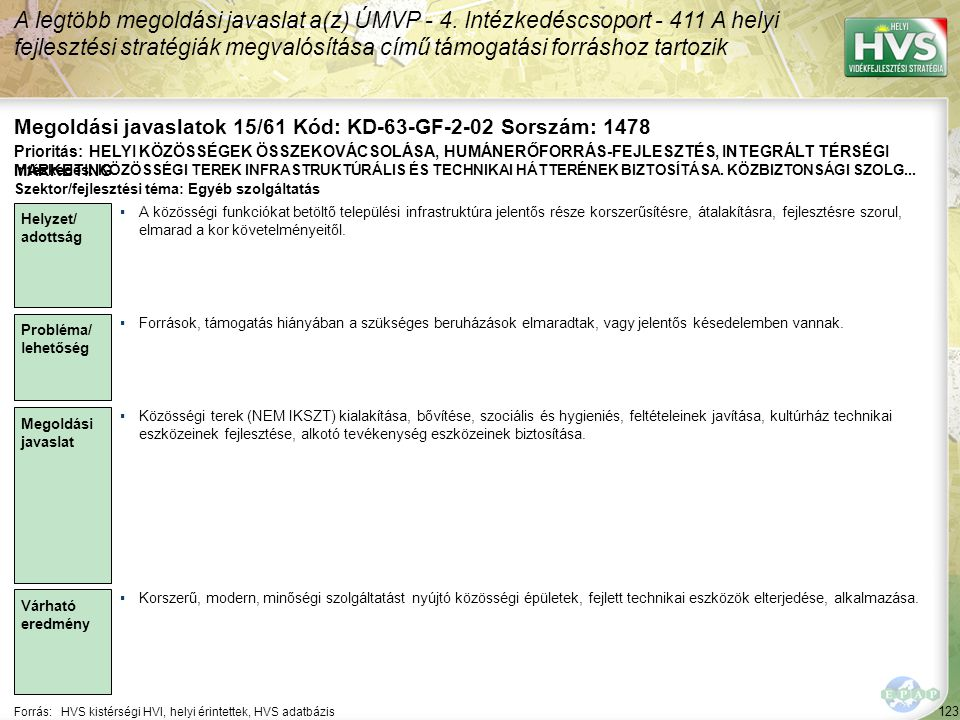 123 Forrás:HVS kistérségi HVI, helyi érintettek, HVS adatbázis Megoldási javaslatok 15/61 Kód: KD-63-GF-2-02 Sorszám: 1478 A legtöbb megoldási javasla