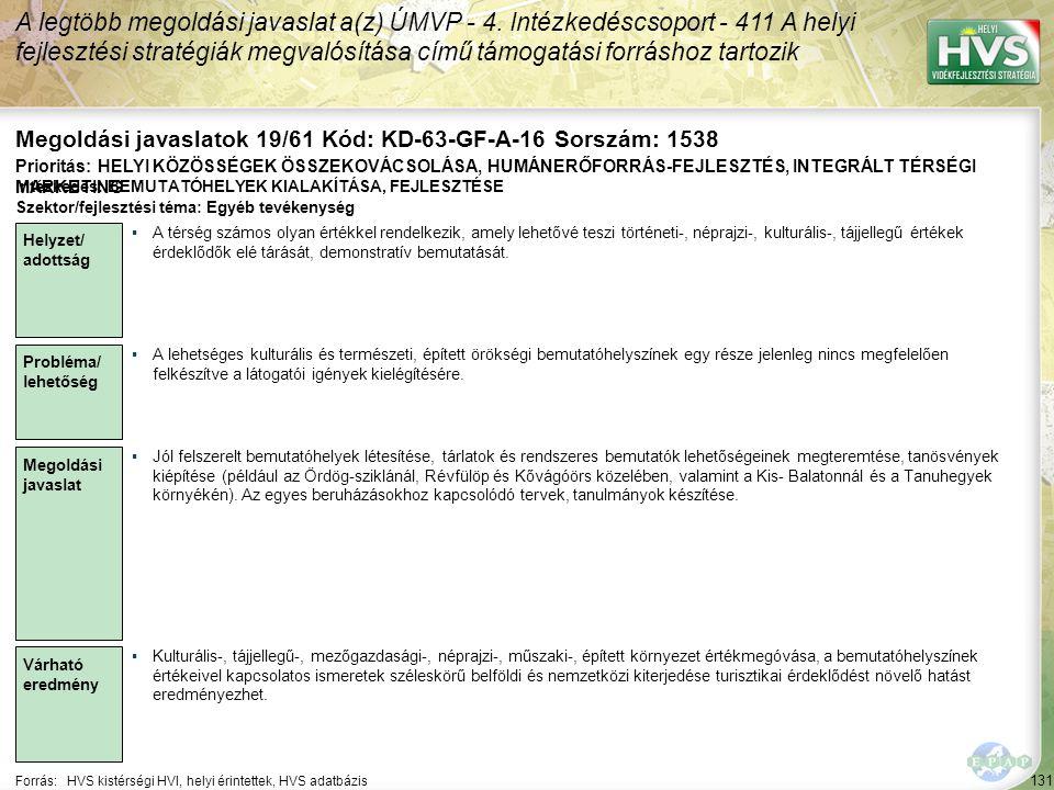 131 Forrás:HVS kistérségi HVI, helyi érintettek, HVS adatbázis Megoldási javaslatok 19/61 Kód: KD-63-GF-A-16 Sorszám: 1538 A legtöbb megoldási javasla