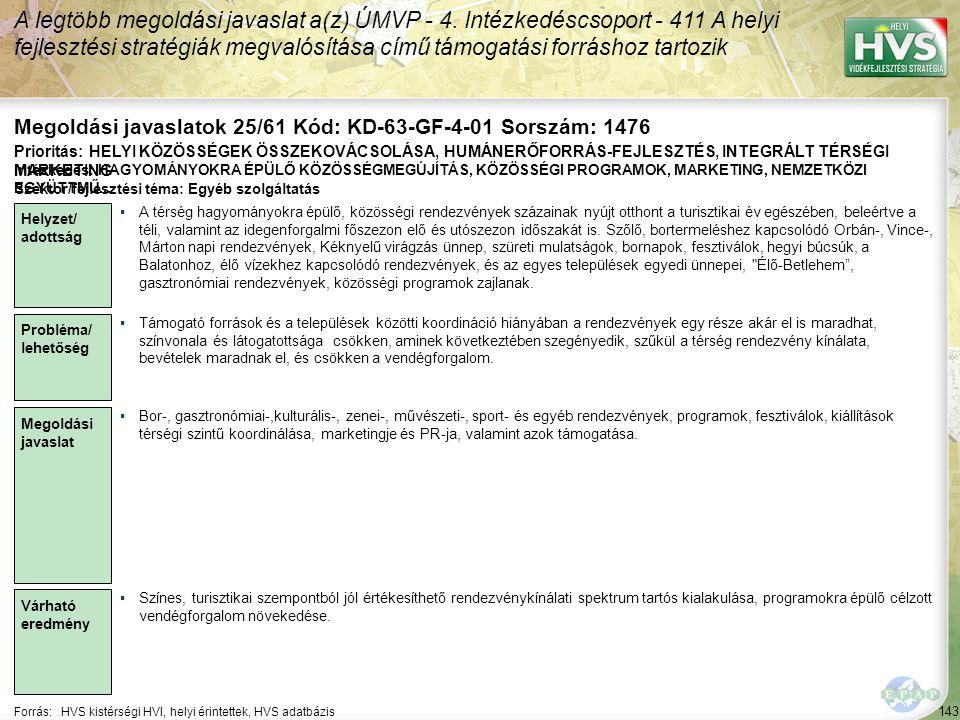 143 Forrás:HVS kistérségi HVI, helyi érintettek, HVS adatbázis Megoldási javaslatok 25/61 Kód: KD-63-GF-4-01 Sorszám: 1476 A legtöbb megoldási javasla