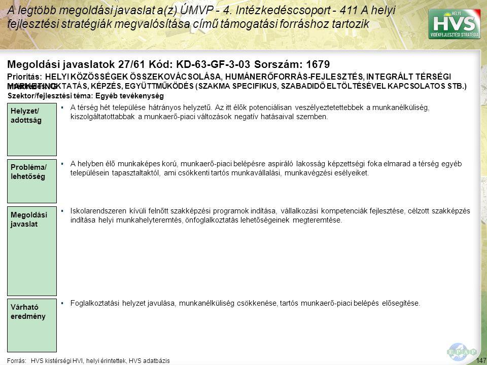 147 Forrás:HVS kistérségi HVI, helyi érintettek, HVS adatbázis Megoldási javaslatok 27/61 Kód: KD-63-GF-3-03 Sorszám: 1679 A legtöbb megoldási javasla