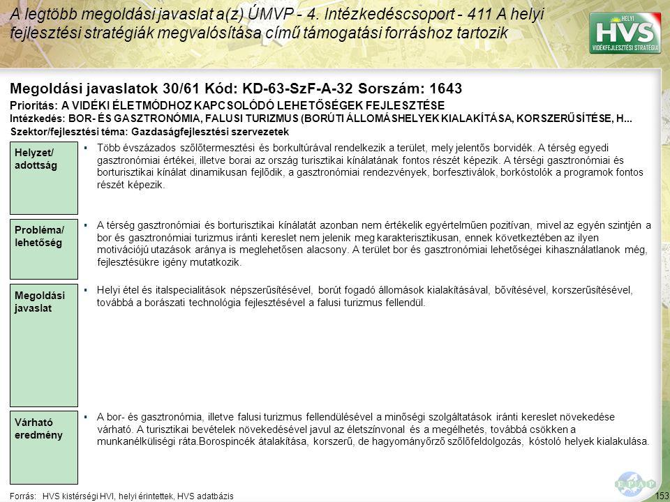 153 Forrás:HVS kistérségi HVI, helyi érintettek, HVS adatbázis Megoldási javaslatok 30/61 Kód: KD-63-SzF-A-32 Sorszám: 1643 A legtöbb megoldási javasl